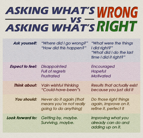 AskingWhatsWrongVsRight
